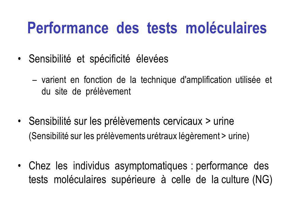 Performance des tests moléculaires Sensibilité et spécificité élevées –varient en fonction de la technique d amplification utilisée et du site de prélèvement Sensibilité sur les prélèvements cervicaux > urine (Sensibilité sur les prélèvements urétraux légèrement > urine) Chez les individus asymptomatiques : performance des tests moléculaires supérieure à celle de la culture (NG)