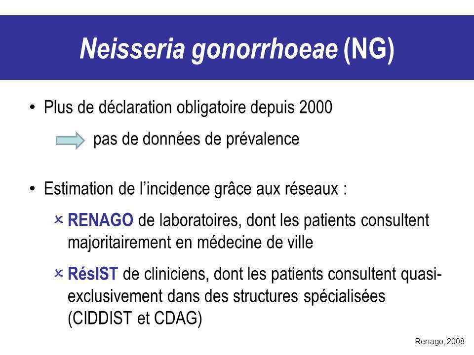 Renago, 2008 Plus de déclaration obligatoire depuis 2000 pas de données de prévalence Estimation de lincidence grâce aux réseaux : RENAGO de laboratoi