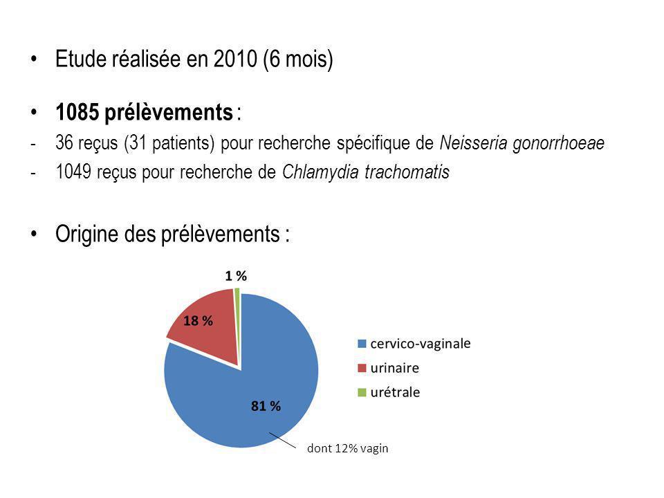 Etude réalisée en 2010 (6 mois) 1085 prélèvements : -36 reçus (31 patients) pour recherche spécifique de Neisseria gonorrhoeae -1049 reçus pour recherche de Chlamydia trachomatis Origine des prélèvements : dont 12% vagin