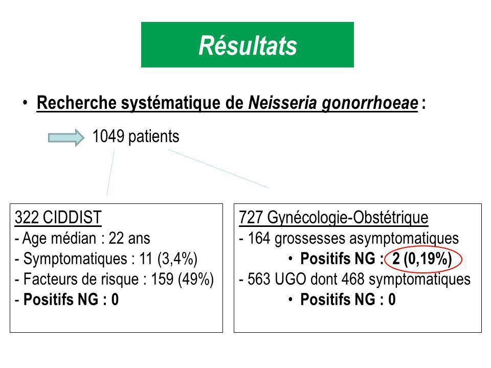 Recherche systématique de Neisseria gonorrhoeae : 1049 patients 322 CIDDIST - Age médian : 22 ans - Symptomatiques : 11 (3,4%) - Facteurs de risque : 159 (49%) - Positifs NG : 0 727 Gynécologie-Obstétrique - 164 grossesses asymptomatiques Positifs NG : 2 (0,19%) - 563 UGO dont 468 symptomatiques Positifs NG : 0 Résultats
