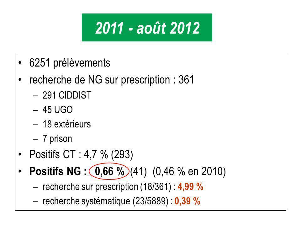 6251 prélèvements recherche de NG sur prescription : 361 –291 CIDDIST –45 UGO –18 extérieurs –7 prison Positifs CT : 4,7 % (293) Positifs NG : 0,66 % (41) (0,46 % en 2010) –recherche sur prescription (18/361) : 4,99 % –recherche systématique (23/5889) : 0,39 % 2011 - août 2012