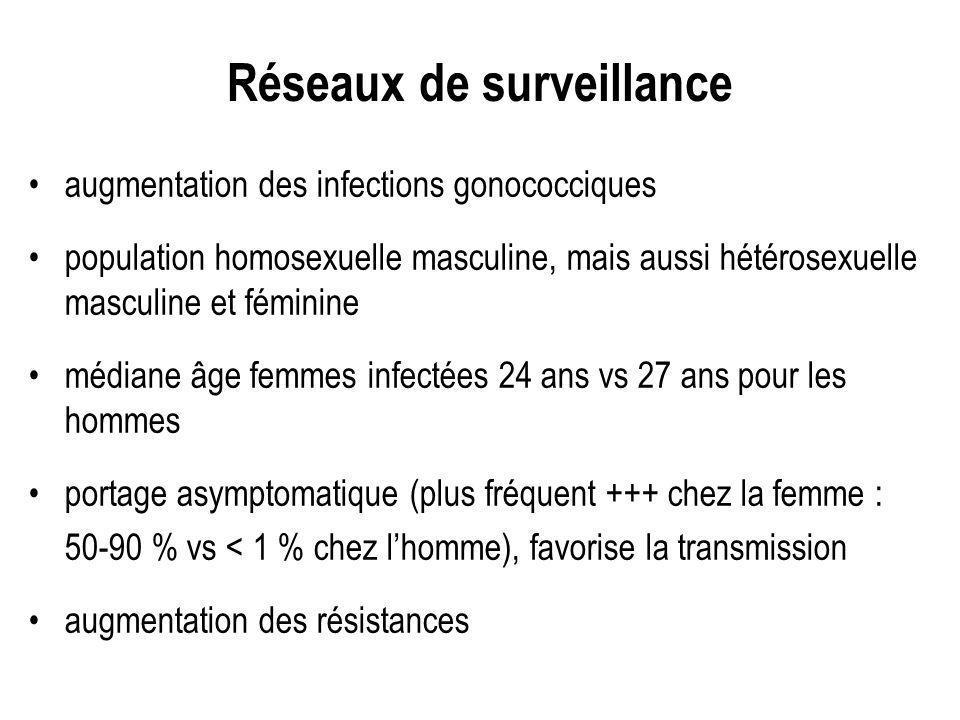 Réseaux de surveillance augmentation des infections gonococciques population homosexuelle masculine, mais aussi hétérosexuelle masculine et féminine m