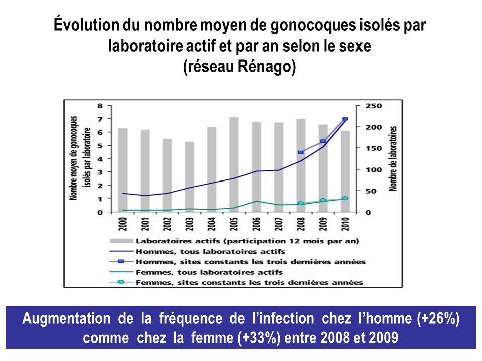 Évolution du nombre moyen de gonocoques isolés par laboratoire actif et par an selon le sexe (réseau Rénago) Augmentation de la fréquence de linfection chez lhomme (+26%) comme chez la femme (+33%) entre 2008 et 2009