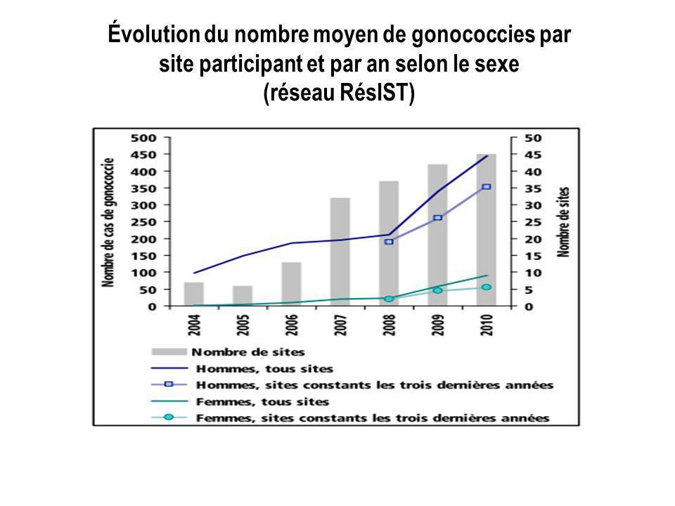 Absence de recommandations de dépistage en France Recommandations européennes (IUSTI - OMS, 2001, actualisées 2008) En présence de symptômesEn labsence de symptômes symptômes ou signes découlements urétraux chez lhomme jeune adulte dépisté pour une IST orchi-épididymite chez lhomme de moins de 40 ans partenaire sexuel dune personne ayant une IST ou une atteinte inflammatoire pelvienne écoulement vaginal avec facteurs de risque dIST nouveaux ou multiples partenaires cervicite mucopurulente inflammation pelvienne aiguë