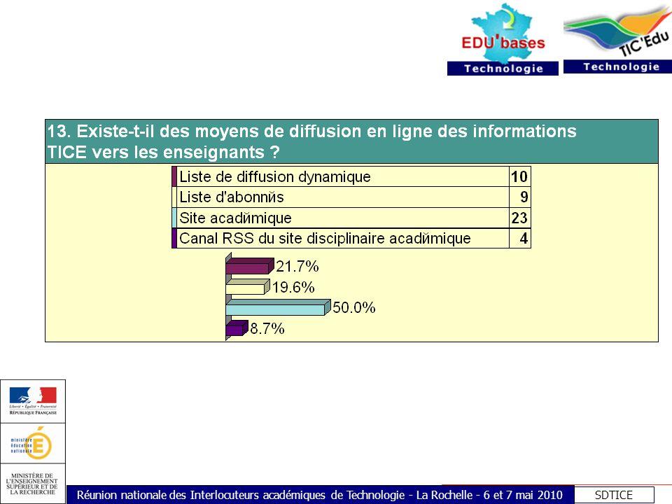 SDTICE Réunion nationale des Interlocuteurs académiques de Technologie - La Rochelle - 6 et 7 mai 2010
