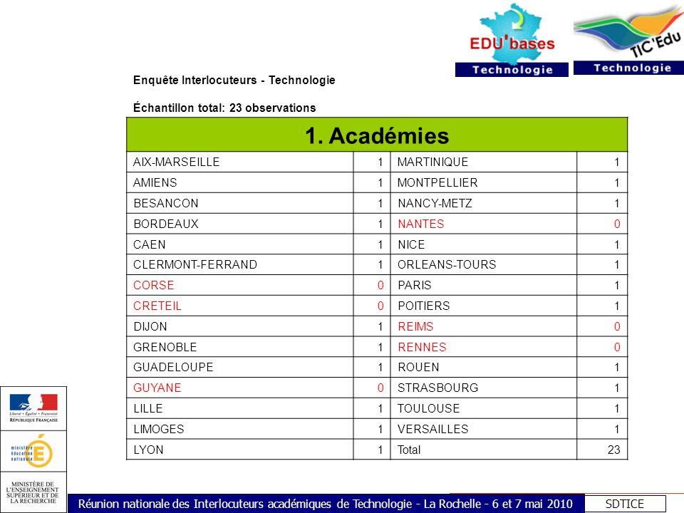 SDTICE Réunion nationale des Interlocuteurs académiques de Technologie - La Rochelle - 6 et 7 mai 2010 Enquête Interlocuteurs - Technologie Échantillo