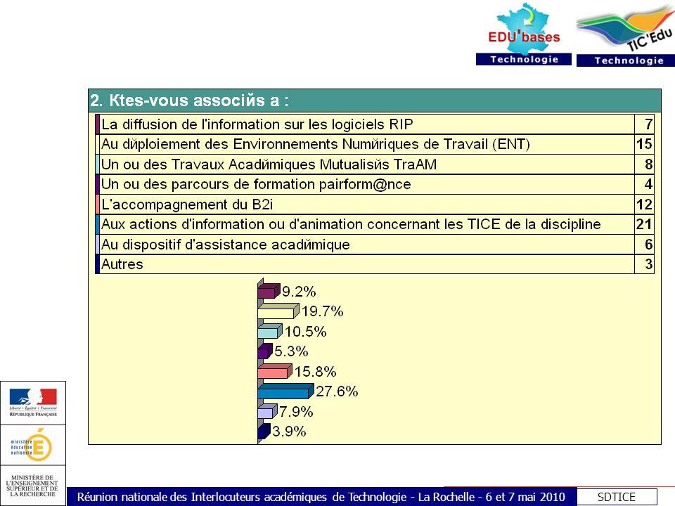 SDTICE Réunion nationale des Interlocuteurs académiques de Technologie - La Rochelle - 6 et 7 mai 2010 3.