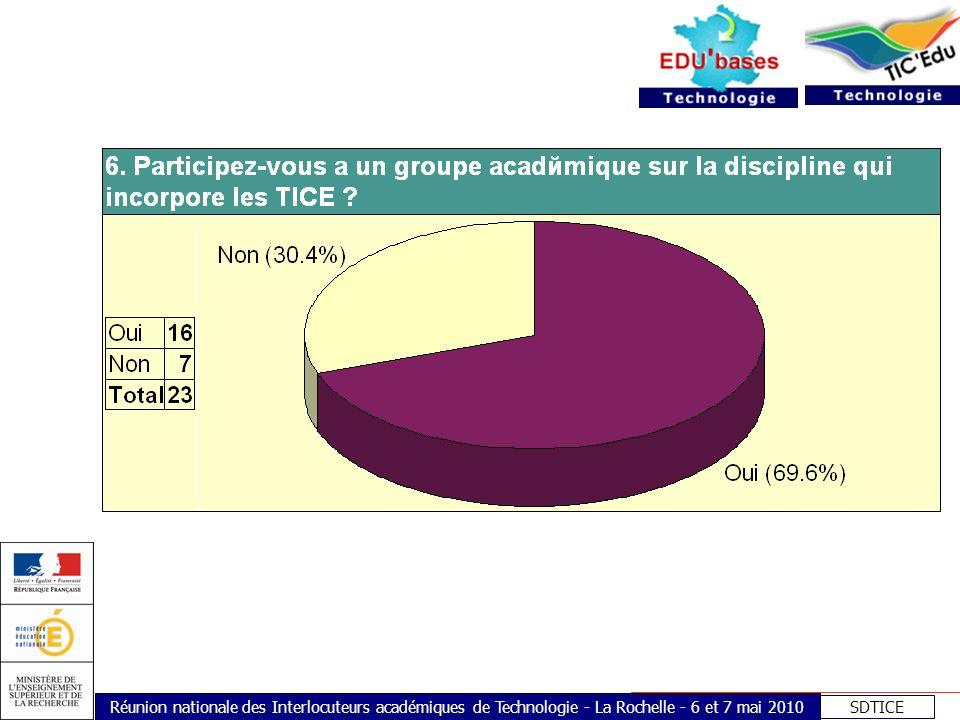 SDTICE Réunion nationale des Interlocuteurs académiques de Technologie - La Rochelle - 6 et 7 mai 2010 7.