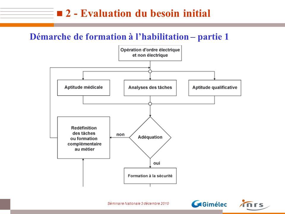 Séminaire Nationale 3 décembre 2010 Démarche de formation à lhabilitation – partie 1 2 - Evaluation du besoin initial