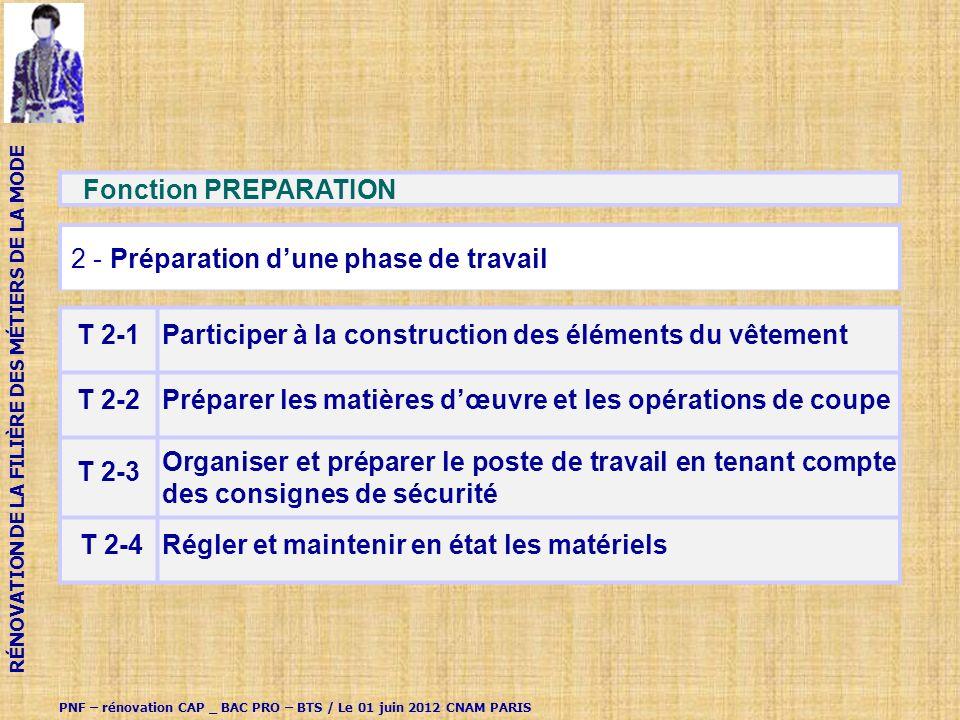 Fonction PREPARATION 2 - Préparation dune phase de travail T 2-1Participer à la construction des éléments du vêtement T 2-2Préparer les matières dœuvre et les opérations de coupe T 2-3 Organiser et préparer le poste de travail en tenant compte des consignes de sécurité T 2-4Régler et maintenir en état les matériels PNF – rénovation CAP _ BAC PRO – BTS / Le 01 juin 2012 CNAM PARIS RÉNOVATION DE LA FILIÈRE DES MÉTIERS DE LA MODE
