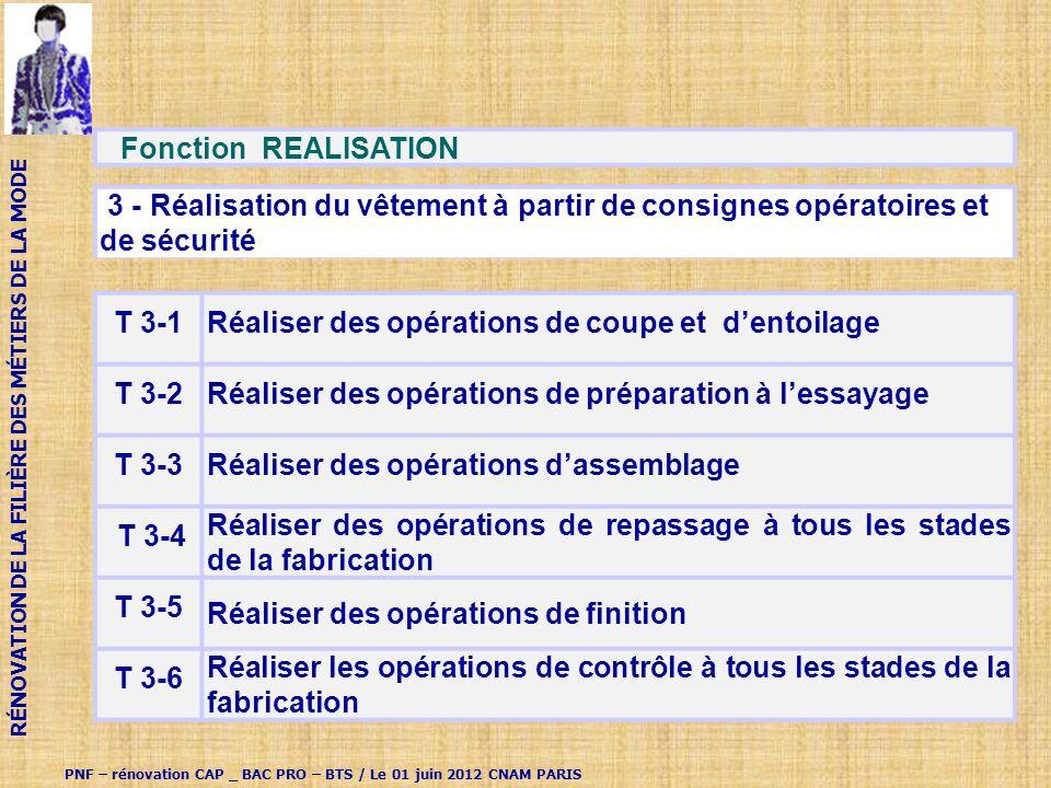 Fonction REALISATION 3 - Réalisation du vêtement à partir de consignes opératoires et de sécurité T 3-1Réaliser des opérations de coupe et dentoilage T 3-2Réaliser des opérations de préparation à lessayage T 3-3Réaliser des opérations dassemblage T 3-4 Réaliser des opérations de repassage à tous les stades de la fabrication T 3-5 Réaliser des opérations de finition T 3-6 Réaliser les opérations de contrôle à tous les stades de la fabrication PNF – rénovation CAP _ BAC PRO – BTS / Le 01 juin 2012 CNAM PARIS RÉNOVATION DE LA FILIÈRE DES MÉTIERS DE LA MODE