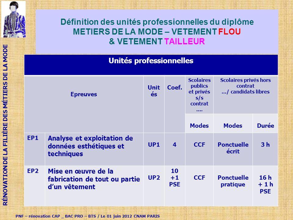 Définition des unités professionnelles du diplôme METIERS DE LA MODE – VETEMENT FLOU & VETEMENT TAILLEUR Unités professionnelles Epreuves Unit és Coef.