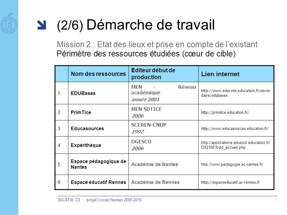 SG-STSI C3projet Vocab Nomen 2009-2010 8 (2/6) Démarche de travail Mission 2 : Etat des lieux et prise en compte de lexistant Nom des ressources Editeur début de production Lien internet 1EDUBases MEN - Réseau académique année 2001 http://www.educnet.education.fr/secon daire/edubases 2PrimTice MEN SDTICE 2006 http://primtice.education.fr/ 3Educasources SCEREN-CNDP 1997 http://www.educasources.education.fr/ 4Expérithèque DGESCO 2006 http://applications.eduscol.education.fr/ D0216F/bdd_accueil.php 5 Espace pédagogique de Nantes Académie de Nantes http://www.pedagogie.ac-nantes.fr/ 6Espace éducatif RennesAcadémie de Rennes http://espaceeducatif.ac-rennes.fr Périmètre des ressources étudiées (cœur de cible)