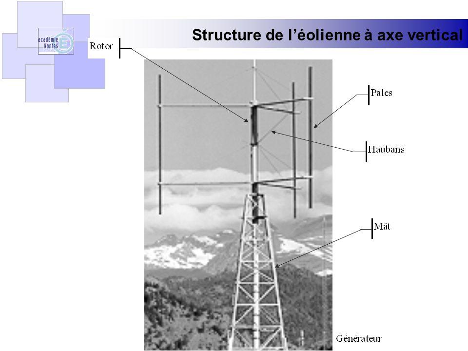 Structure de léolienne à axe vertical