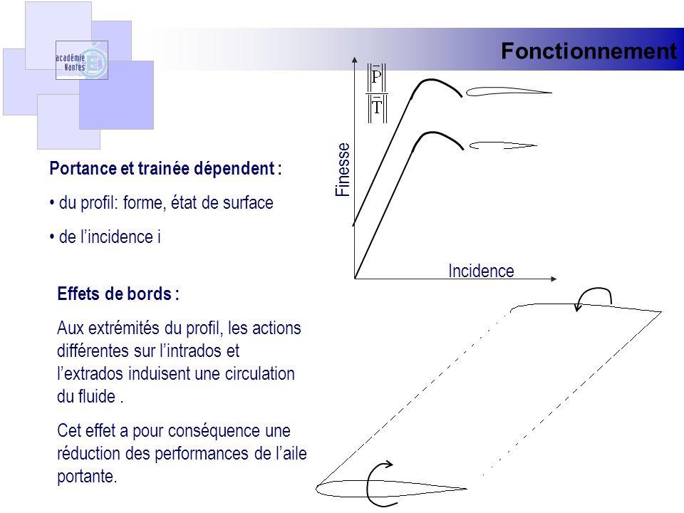 Fonctionnement Portance et trainée dépendent : du profil: forme, état de surface de lincidence i Finesse Incidence Effets de bords : Aux extrémités du
