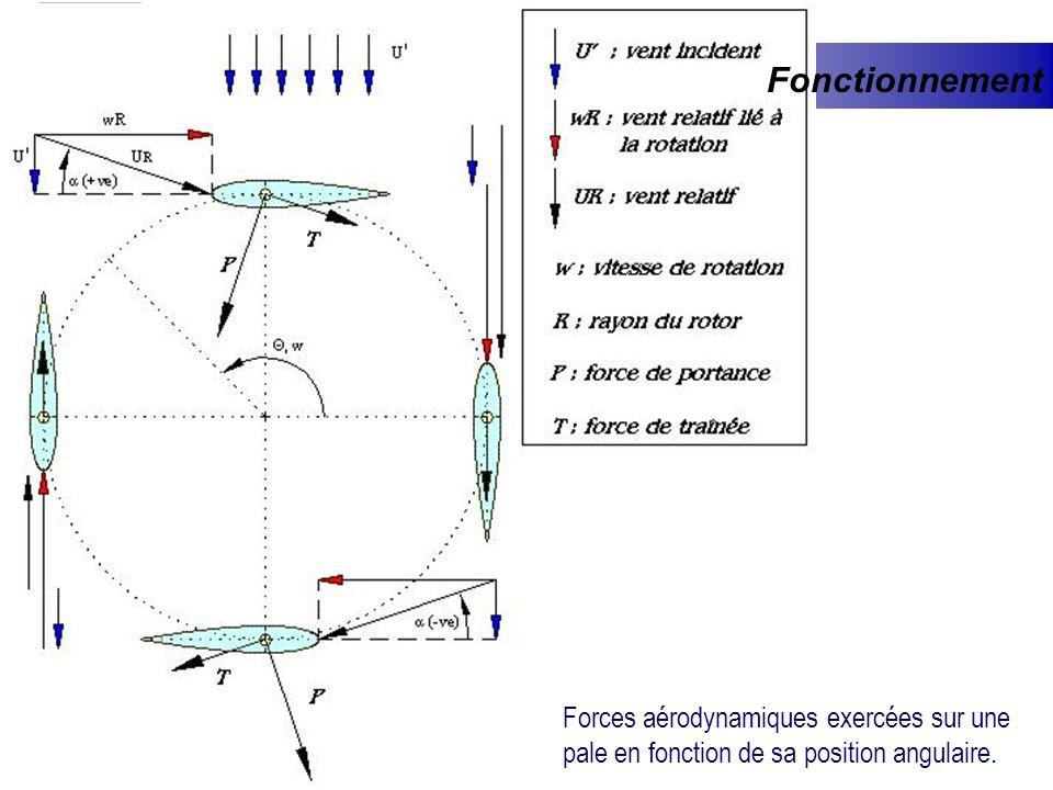 Forces aérodynamiques exercées sur une pale en fonction de sa position angulaire. Fonctionnement