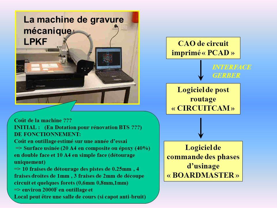 La machine de gravure mécanique LPKF Logiciel de post routage « CIRCUITCAM » CAO de circuit imprimé « PCAD » Logiciel de commande des phases dusinage