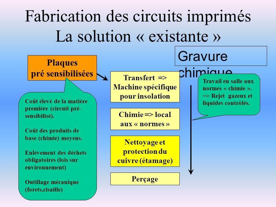 Fabrication des circuits imprimés La solution « existante » Gravure chimique Plaques pré sensibilisées Chimie => local aux « normes » Transfert => Mac