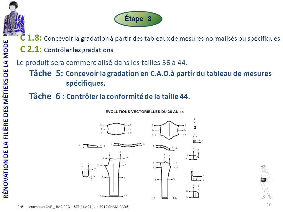 RÉNOVATION DE LA FILIÈRE DES MÉTIERS DE LA MODE PNF – rénovation CAP _ BAC PRO – BTS / Le 01 juin 2012 CNAM PARIS Le produit sera commercialisé dans l