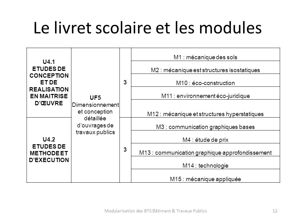 Le livret scolaire et les modules 12 U4.1 ETUDES DE CONCEPTION ET DE REALISATION EN MAITRISE DŒUVRE UF5 Dimensionnement et conception détaillée douvra