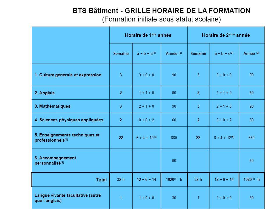 Lorganisation annuelle 13Modularisation des BTS Bâtiment & Travaux Publics