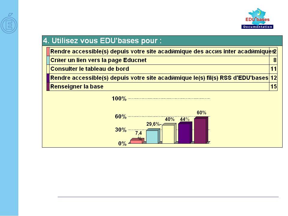 5.Comment souhaiteriez-vous voir évoluer EDU bases .