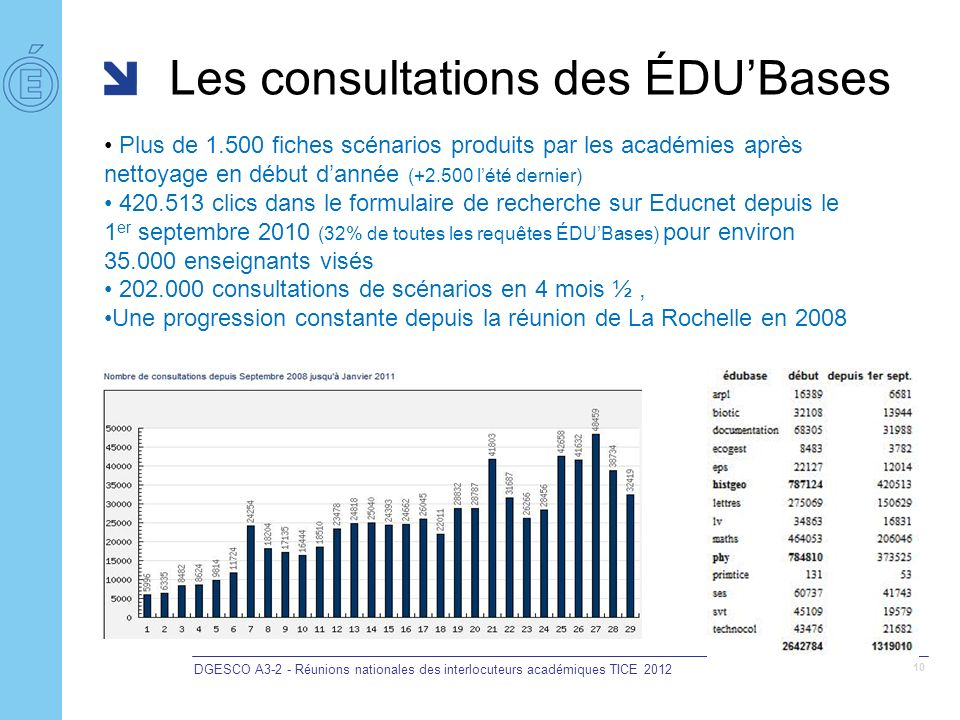 DGESCO A3-2 - Réunions nationales des interlocuteurs académiques TICE 2012 10 Les consultations des ÉDUBases Plus de 1.500 fiches scénarios produits p