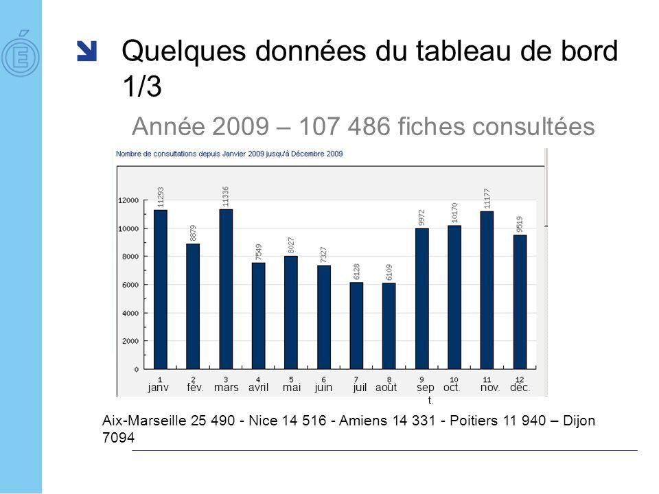Quelques données du tableau de bord 1/3 Année 2009 – 107 486 fiches consultées Aix-Marseille 25 490 - Nice 14 516 - Amiens 14 331 - Poitiers 11 940 –
