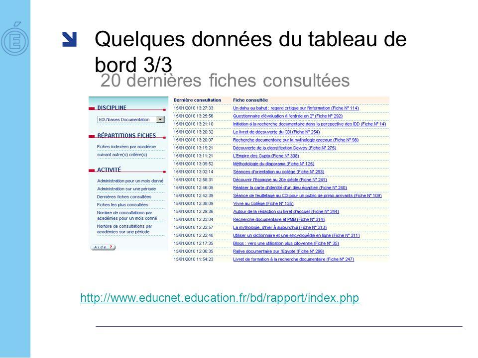 Quelques données du tableau de bord 3/3 20 dernières fiches consultées http://www.educnet.education.fr/bd/rapport/index.php