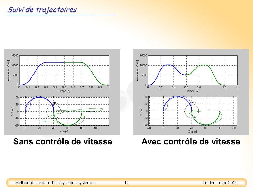 15 décembre 2006 11 Méthodologie dans lanalyse des systèmes Sans contrôle de vitesse Avec contrôle de vitesse Suivi de trajectoires
