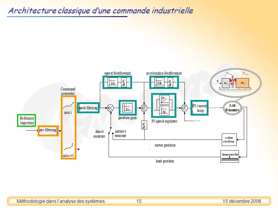 15 décembre 2006 15 Méthodologie dans lanalyse des systèmes Architecture classique dune commande industrielle