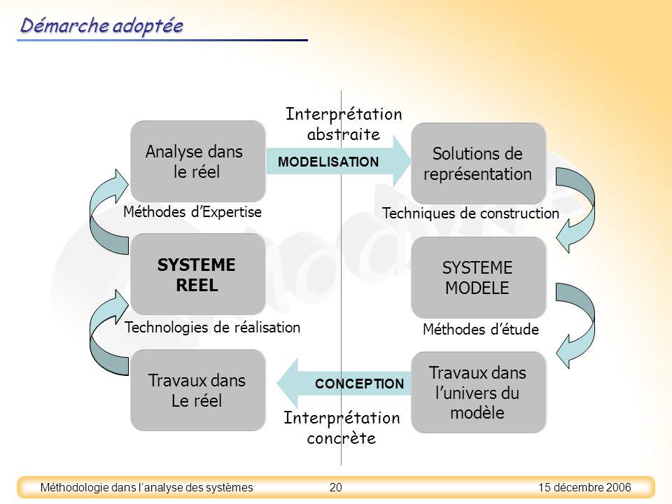 15 décembre 2006 20 Méthodologie dans lanalyse des systèmes Démarche adoptée SYSTEME REEL SYSTEME MODELE Solutions de représentation Analyse dans le r