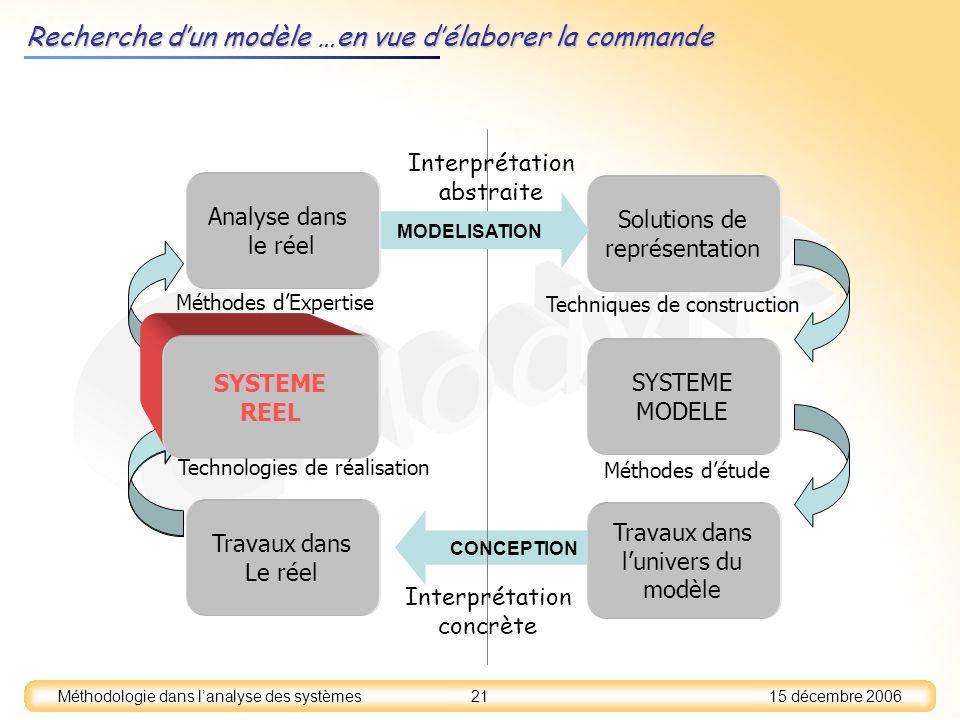 15 décembre 2006 21 Méthodologie dans lanalyse des systèmes SYSTEME REEL SYSTEME MODELE Solutions de représentation Analyse dans le réel Travaux dans