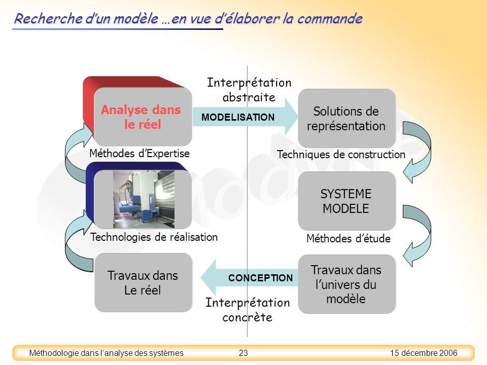 15 décembre 2006 23 Méthodologie dans lanalyse des systèmes Analyse dans le réel Recherche dun modèle …en vue délaborer la commande SYSTEME MODELE Sol