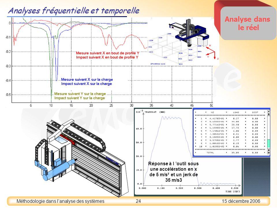 15 décembre 2006 24 Méthodologie dans lanalyse des systèmes Analyses fréquentielle et temporelle Réponse à l outil sous une accélération en x de 5 m/s