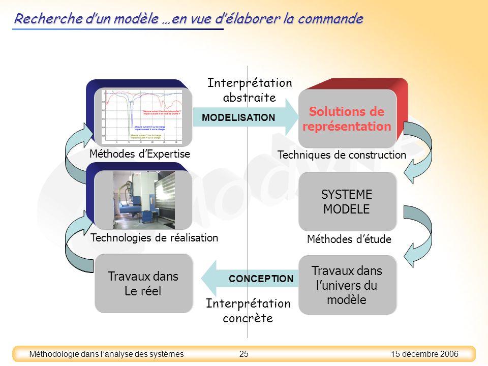 15 décembre 2006 25 Méthodologie dans lanalyse des systèmes Recherche dun modèle …en vue délaborer la commande Solutions de représentation SYSTEME MOD