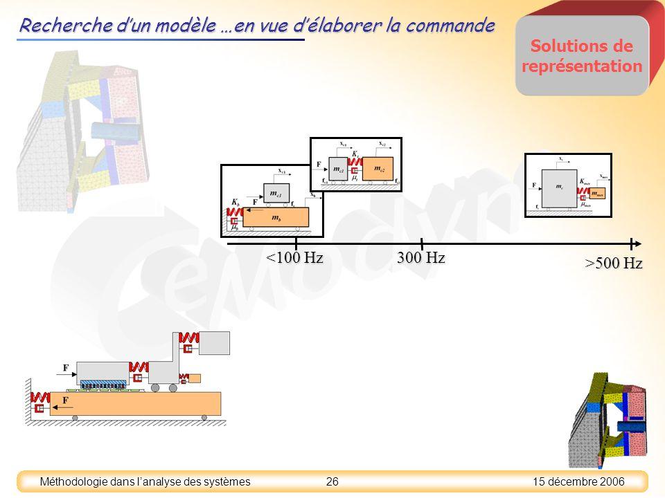 15 décembre 2006 26 Méthodologie dans lanalyse des systèmes Solutions de représentation <100 Hz 300 Hz >500 Hz Recherche dun modèle …en vue délaborer