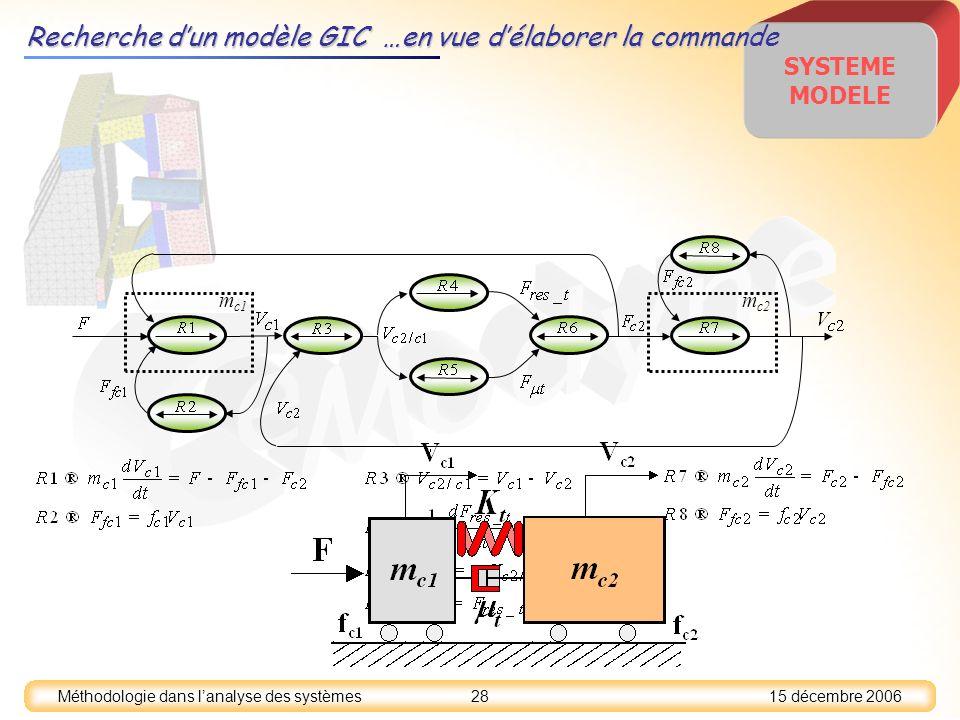 15 décembre 2006 28 Méthodologie dans lanalyse des systèmes SYSTEME MODELE m c1 m c2 Recherche dun modèle GIC …en vue délaborer la commande