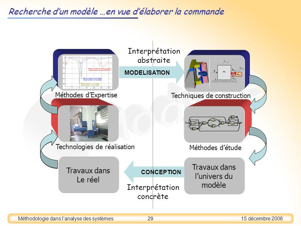 15 décembre 2006 29 Méthodologie dans lanalyse des systèmes Recherche dun modèle …en vue délaborer la commande Travaux dans lunivers du modèle Travaux