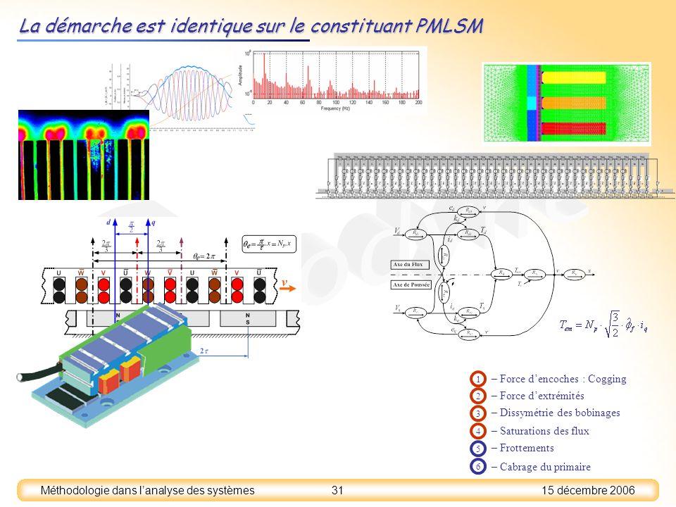 15 décembre 2006 31 Méthodologie dans lanalyse des systèmes La démarche est identique sur le constituant PMLSM – Force dencoches : Cogging 1 – Force d