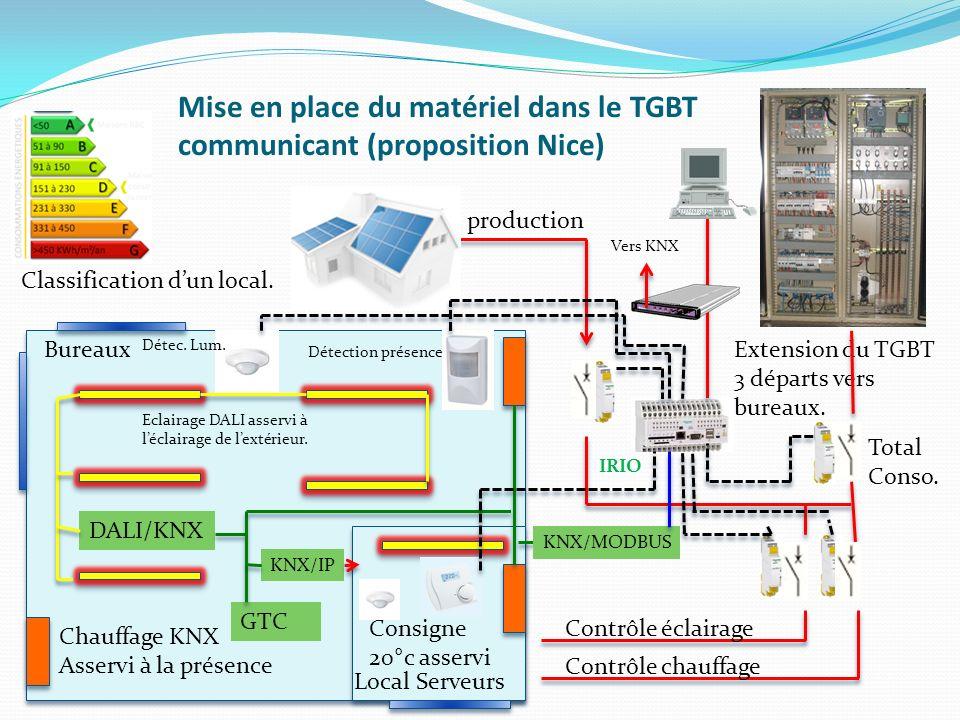 Mise en place du matériel dans le TGBT communicant (proposition Nice) Extension du TGBT 3 départs vers bureaux. IRIO production Bureaux Local Serveurs