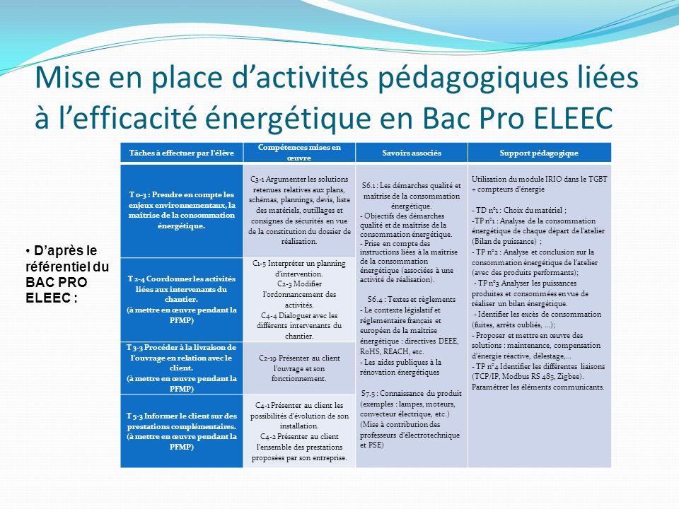Mise en place dactivités pédagogiques liées à lefficacité énergétique en Bac Pro ELEEC Tâches à effectuer par lélève Compétences mises en œuvre Savoir