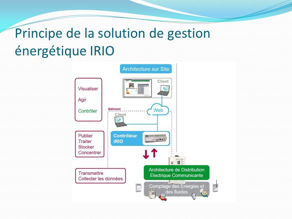 Principe de la solution de gestion énergétique IRIO