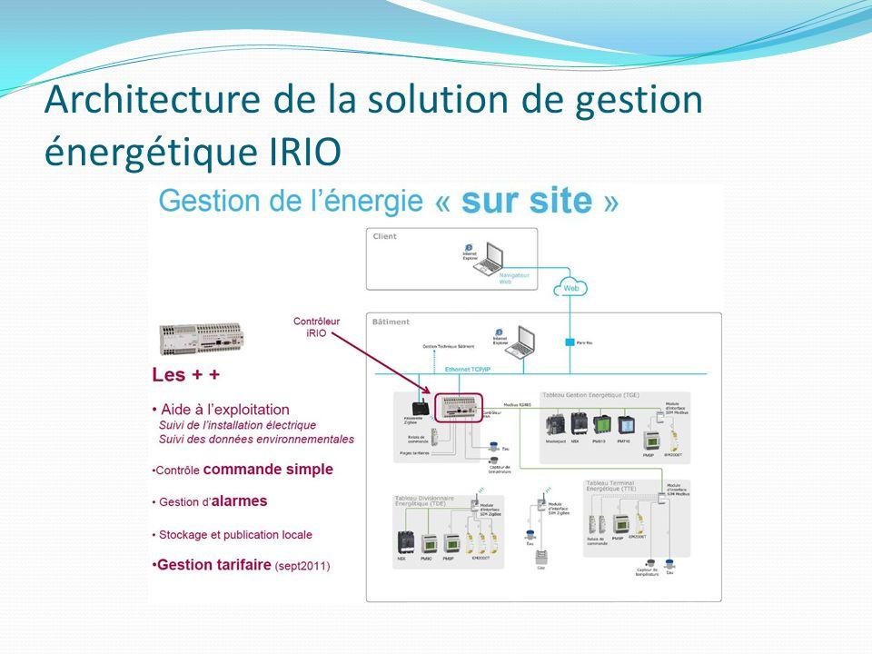 Architecture de la solution de gestion énergétique IRIO