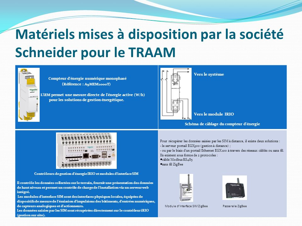 Matériels mises à disposition par la société Schneider pour le TRAAM Compteur dénergie numérique monophasé ( Référence : A9MEM2000T) L'iEM permet une