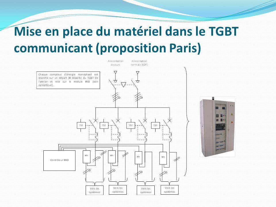 Mise en place du matériel dans le TGBT communicant (proposition Nogaro) Ethernet TCP/IP ZigBee Automate de Gestion IRIO ModBus RS 485 Départs monoDéparts délestage Conso Globale P – Q – S – Cos ρ TGBT Pédagogique Supervision Production connecté réseau