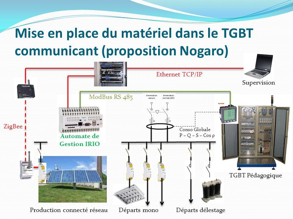 Mise en place du matériel dans le TGBT communicant (proposition Nogaro) Ethernet TCP/IP ZigBee Automate de Gestion IRIO ModBus RS 485 Départs monoDépa