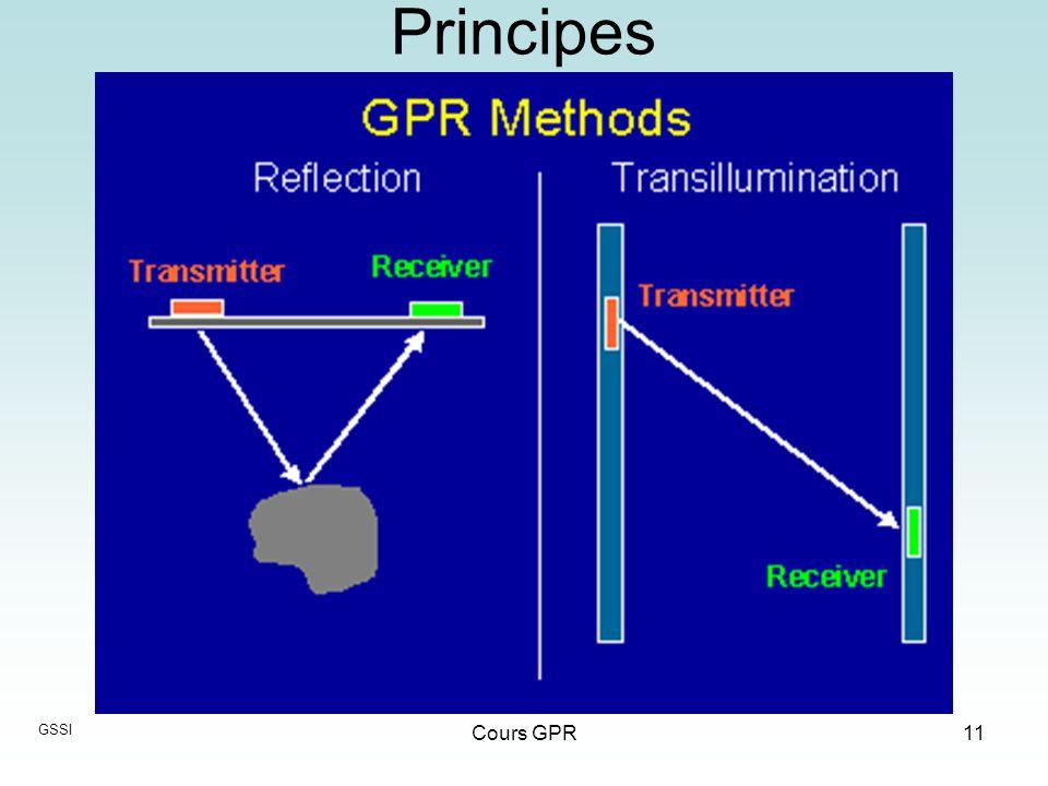 Cours GPR11 Principes GSSI