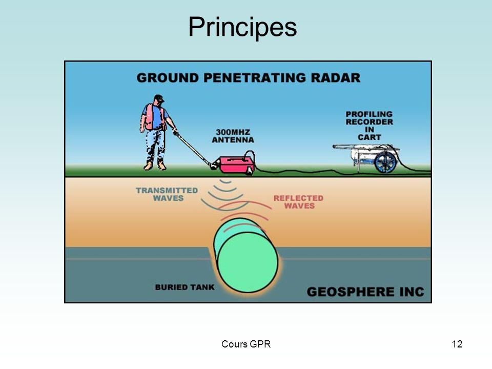Cours GPR12 Principes