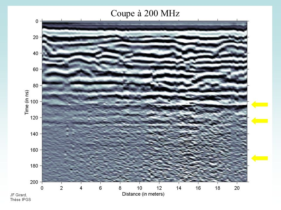 Cours GPR19 Coupe à 200 MHz JF Girard, Thèse IPGS